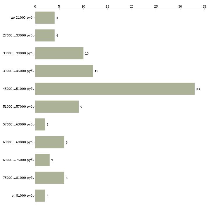 Найти работу станьте директором  - График распределения вакансий «станьте директором» по зарплате
