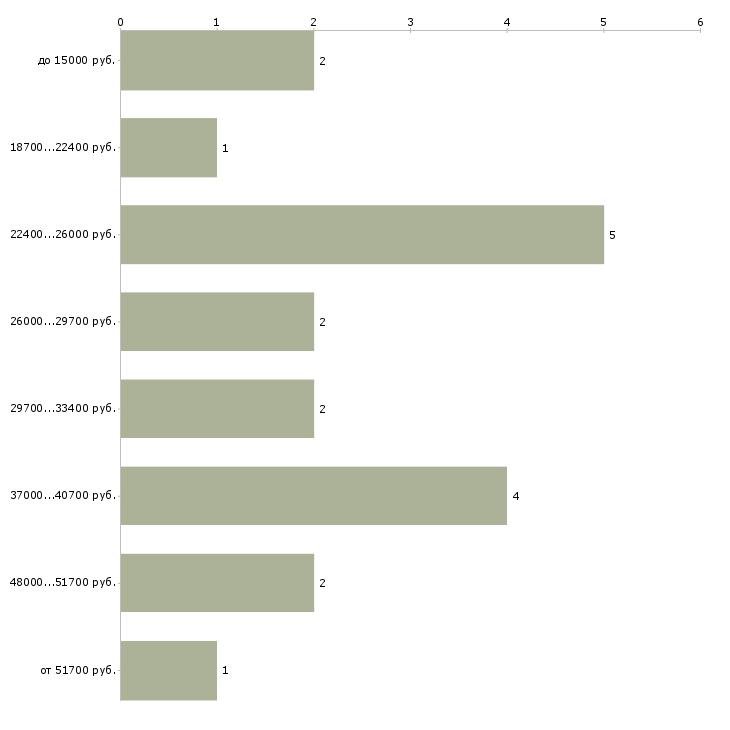 Найти работу старший инспектор  - График распределения вакансий «старший инспектор» по зарплате
