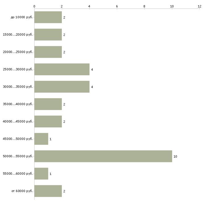Найти работу столяр плотник  - График распределения вакансий «столяр плотник» по зарплате