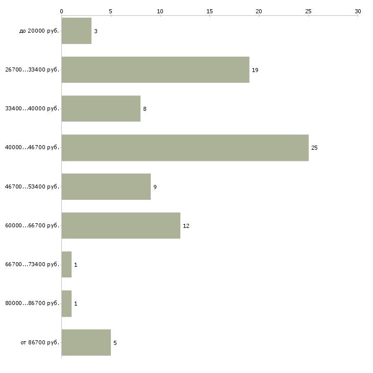 Найти работу технолог на пищевое производство  - График распределения вакансий «технолог на пищевое производство» по зарплате