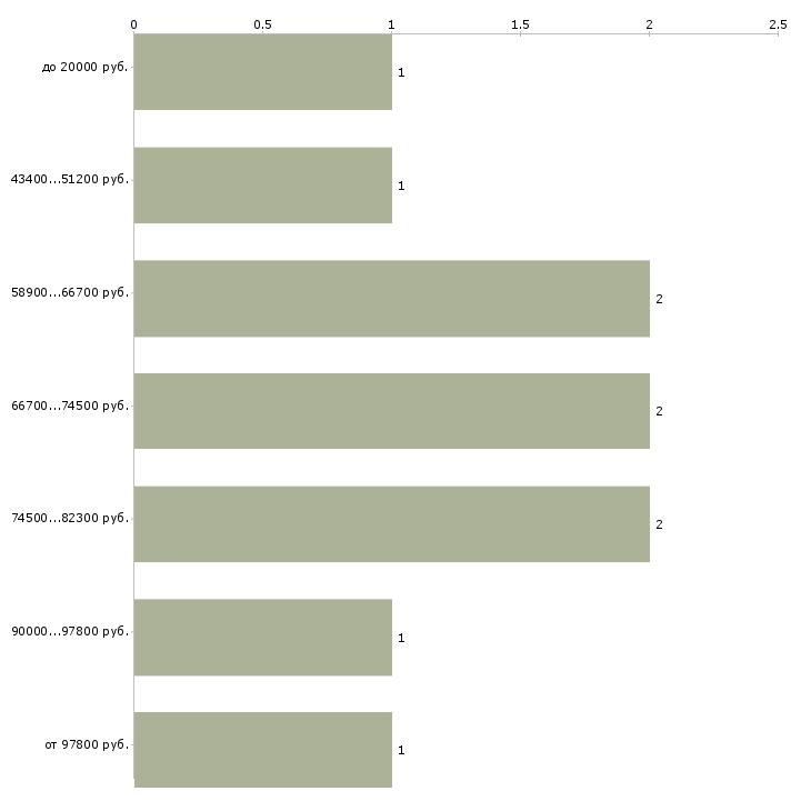 Найти работу тракторист категории с  - График распределения вакансий «тракторист категории с» по зарплате