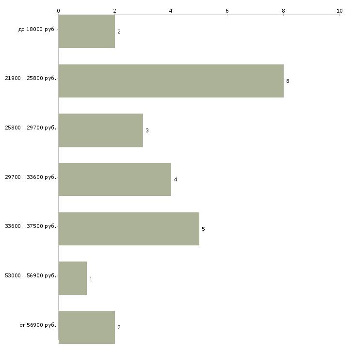 Найти работу уборщица график 2 2  - График распределения вакансий «уборщица график 2 2» по зарплате