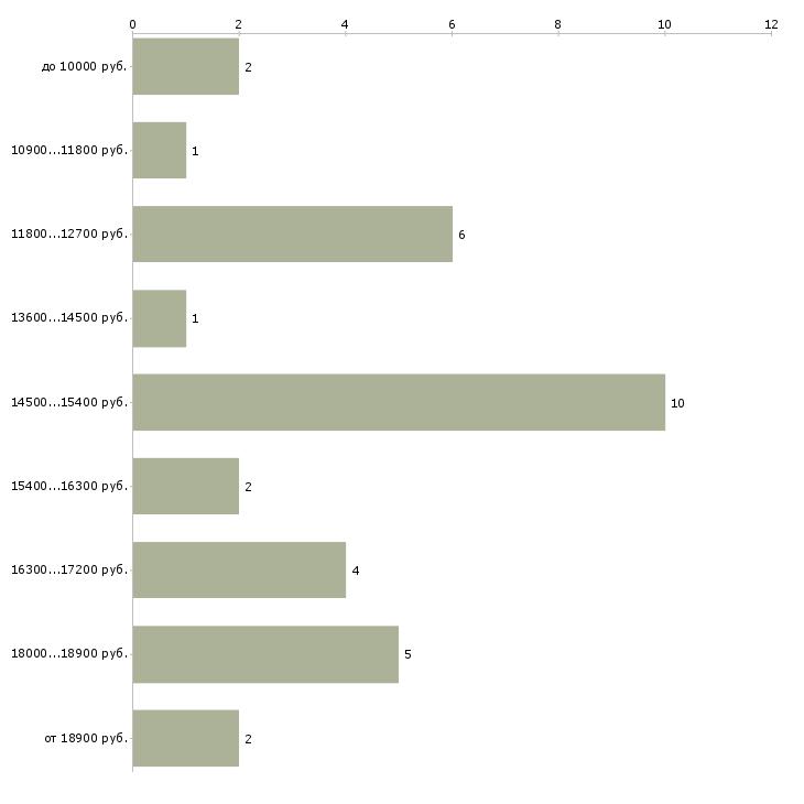 Найти работу уборщица к помещений  - График распределения вакансий «уборщица к помещений» по зарплате