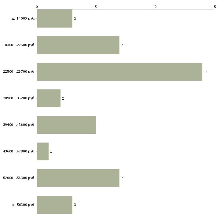 Найти работу уборщица помещения  - График распределения вакансий «уборщица помещения» по зарплате