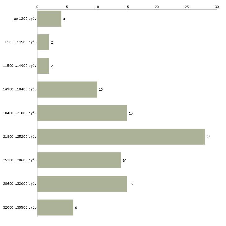 Найти работу уборщица посудомойщица  - График распределения вакансий «уборщица посудомойщица» по зарплате