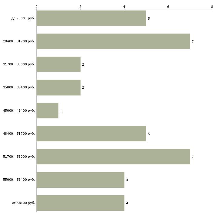 Найти работу упаковщик продуктов  - График распределения вакансий «упаковщик продуктов» по зарплате