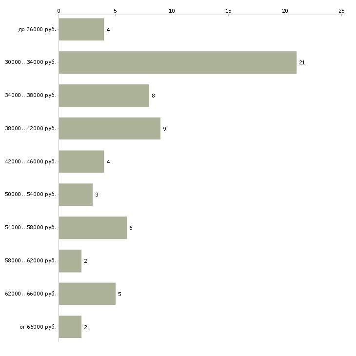 Найти работу упаковщицы женщины  - График распределения вакансий «упаковщицы женщины» по зарплате