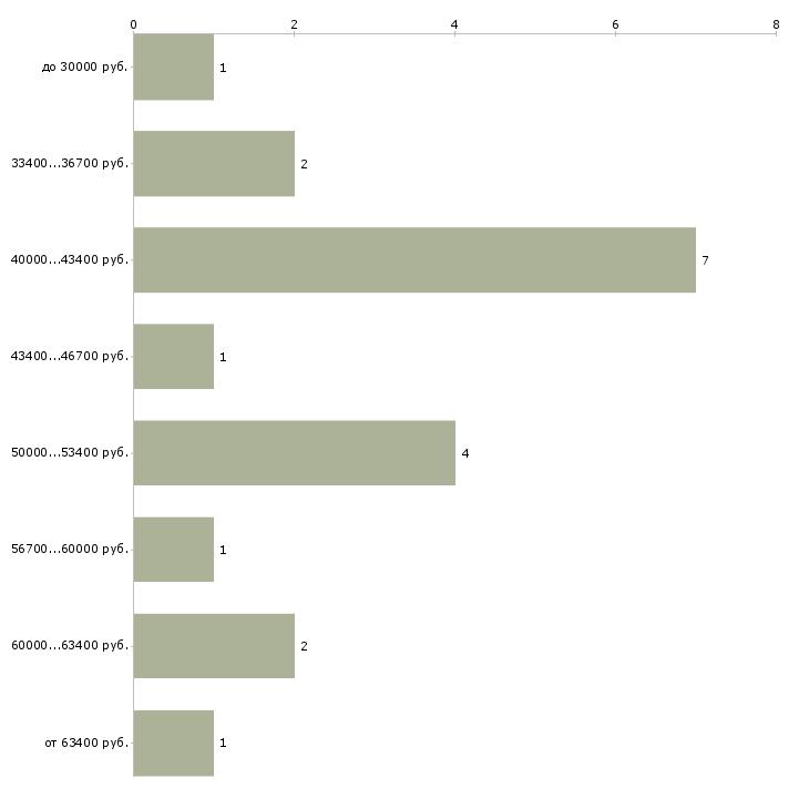 Найти работу холодильщик  - График распределения вакансий «холодильщик» по зарплате