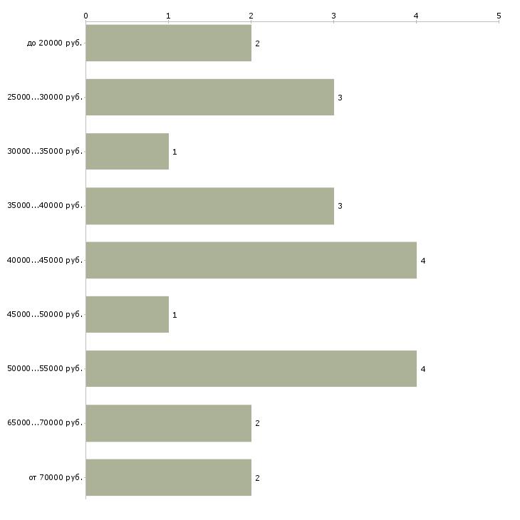 Найти работу частичная занятость для бухгалтеров  - График распределения вакансий «частичная занятость для бухгалтеров» по зарплате