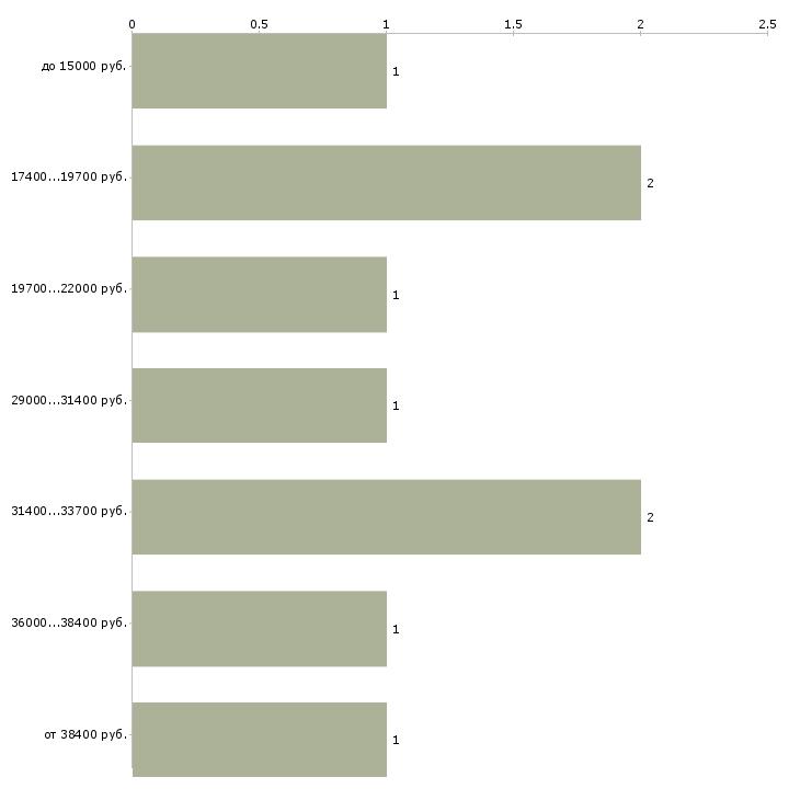 Найти работу штукатурам  - График распределения вакансий «штукатурам» по зарплате