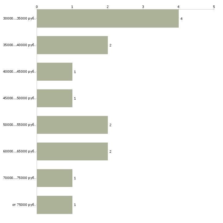 Найти работу юрист банкротство  - График распределения вакансий «юрист банкротство» по зарплате