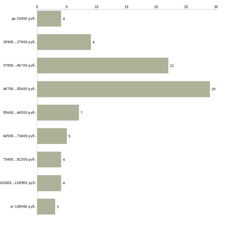 Найти работу smm менеджер  - График распределения вакансий «smm менеджер» по зарплате