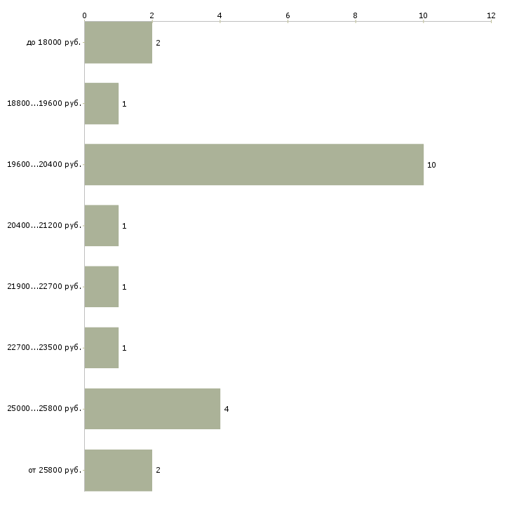 Найти работу team leader  - График распределения вакансий «team leader» по зарплате