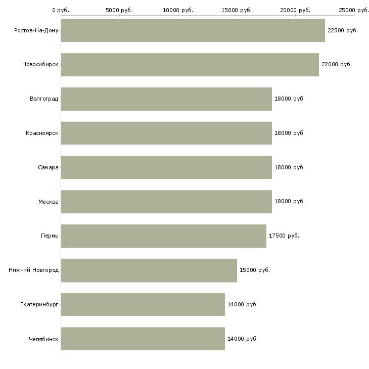 Поиск работы диспетчер на дому-Медиана зарплаты для вакансии «диспетчер на дому» в других городах