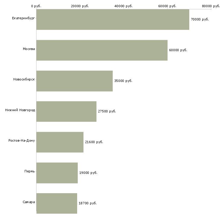 Поиск работы няня с проживанием-Медиана зарплаты для вакансии «няня с проживанием» в других городах