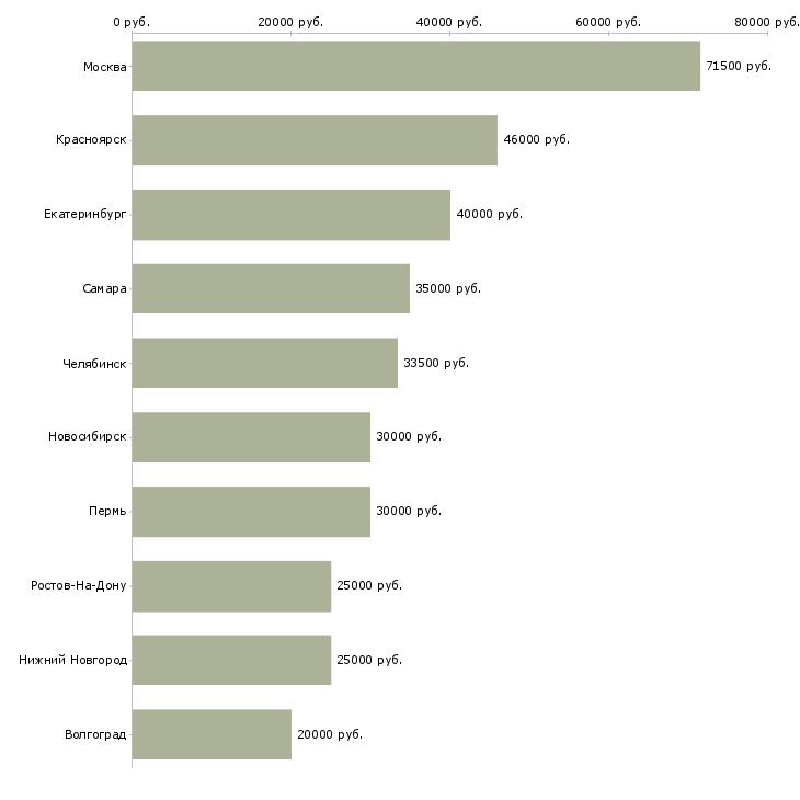 Поиск работы рабочий по строительству-Медиана зарплаты для вакансии «рабочий по строительству» в других городах