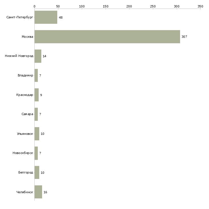 Найти работу администратор выходного дня-Число вакансий «администратор выходного дня» на сайте в городах Росcии