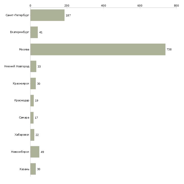Найти работу архитектор проектов-Число вакансий «архитектор проектов» на сайте в городах Росcии