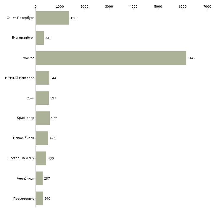 Найти работу высокий доход-Число вакансий «высокий доход» на сайте в городах Росcии