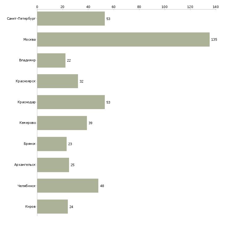 Найти работу диспетчер на дому-Число вакансий «диспетчер на дому» на сайте в городах Росcии