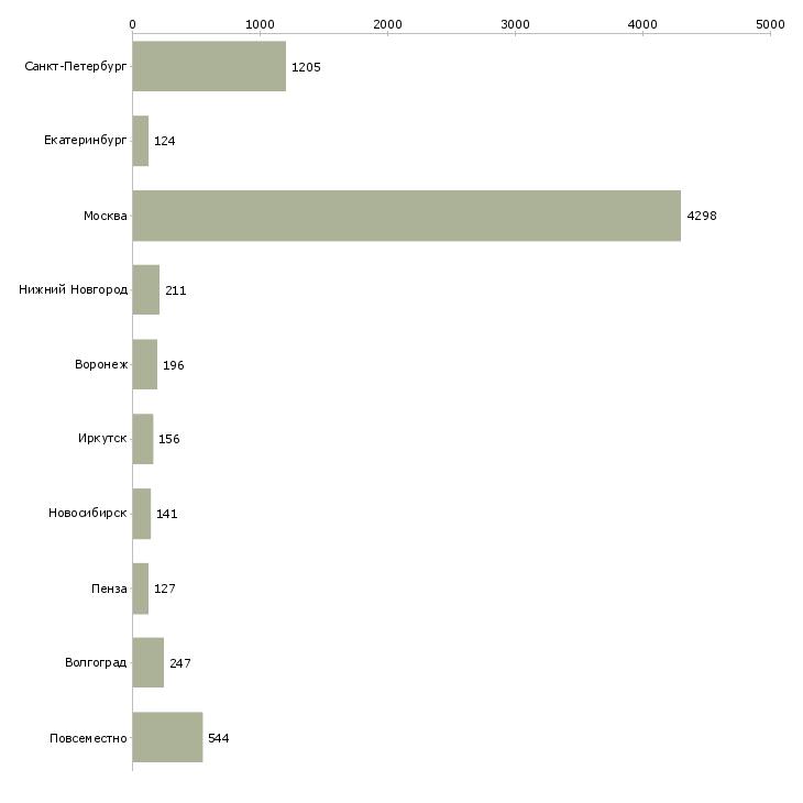 Найти работу дома без опыта-Число вакансий «дома без опыта» на сайте в городах Росcии