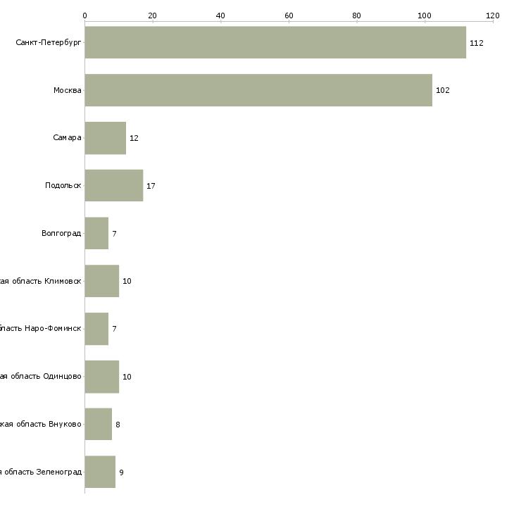 Найти работу кассир азс-Число вакансий «кассир азс» на сайте в городах Росcии