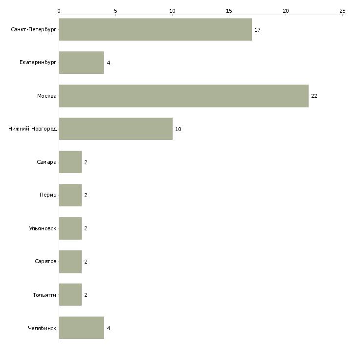Найти работу контролер на кпп-Число вакансий «контролер на кпп» на сайте в городах Росcии