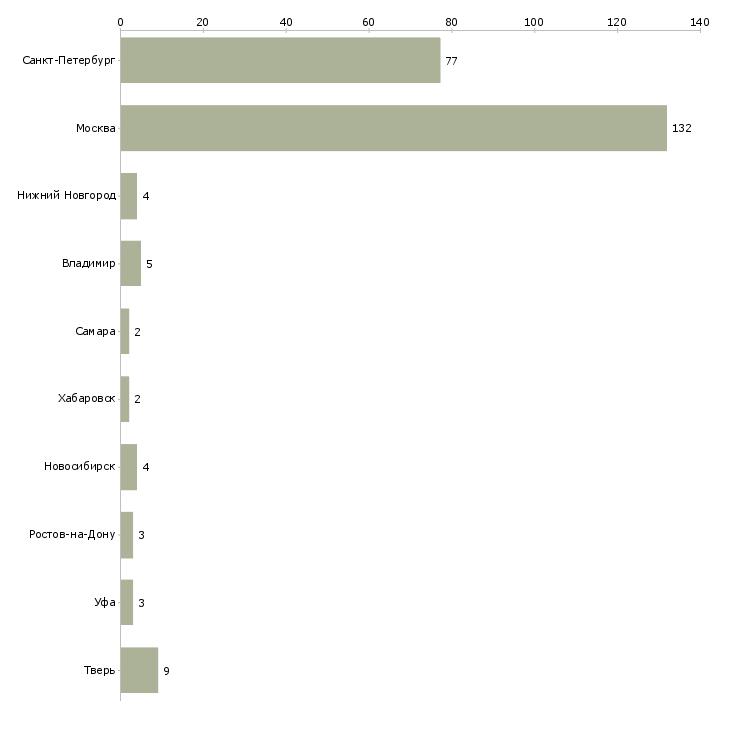 Найти работу курьер адресной доставки-Число вакансий «курьер адресной доставки» на сайте в городах Росcии