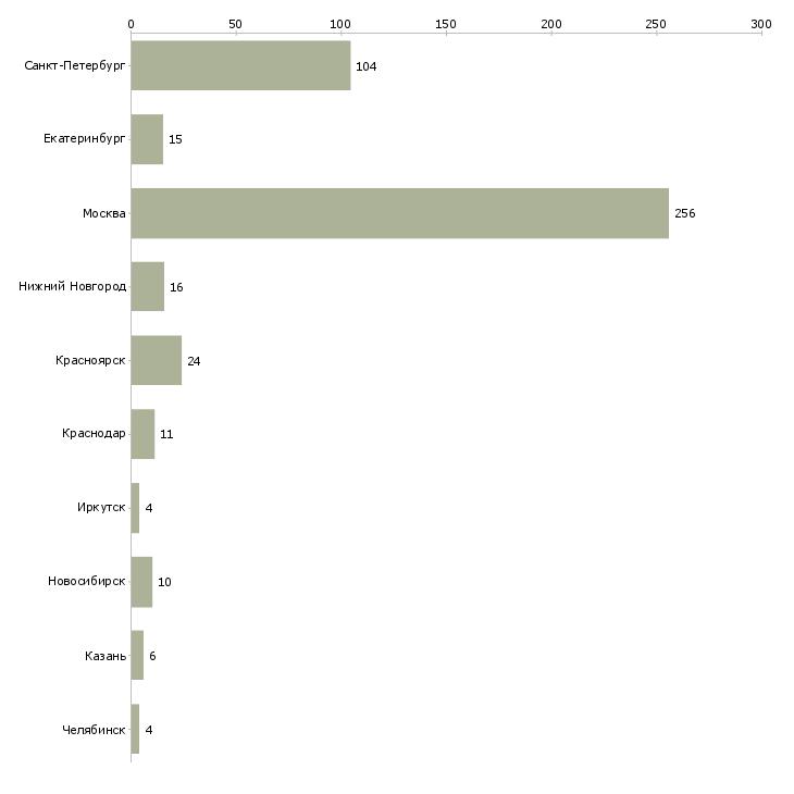 Найти работу курьер на доставку ежедневная оплата-Число вакансий «курьер на доставку ежедневная оплата» на сайте в городах Росcии