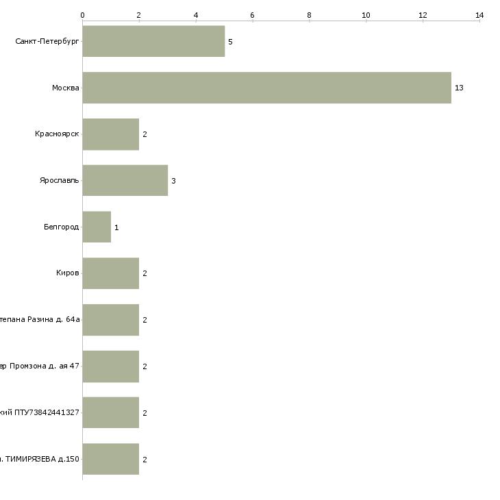 Найти работу машинист тепловоза-Число вакансий «машинист тепловоза» на сайте в городах Росcии