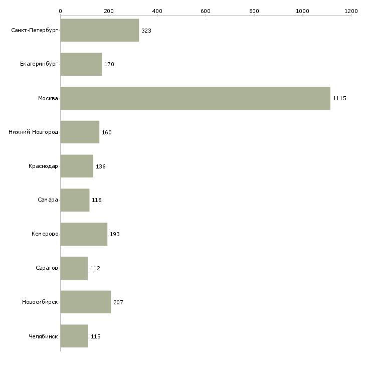 Найти работу менеджер для работы с персоналом-Число вакансий «менеджер для работы с персоналом» на сайте в городах Росcии