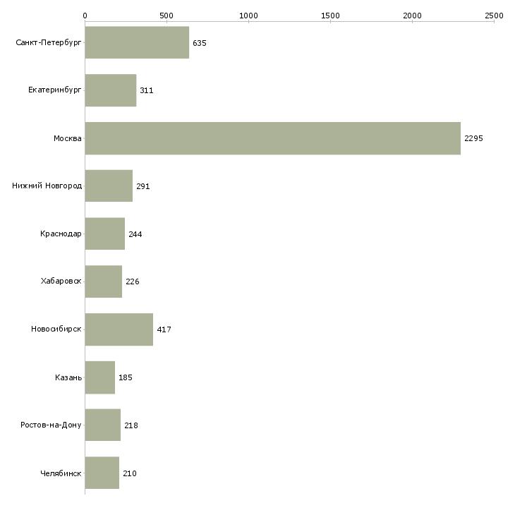 Найти работу менеджер региональный-Число вакансий «менеджер региональный» на сайте в городах Росcии
