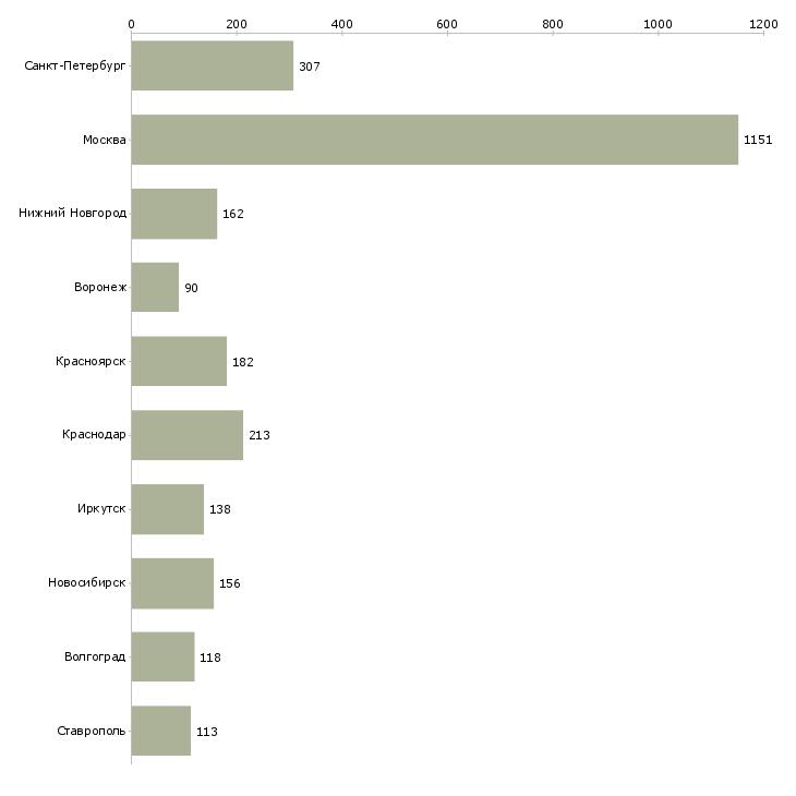 Найти работу оператор баз данных-Число вакансий «оператор баз данных» на сайте в городах Росcии