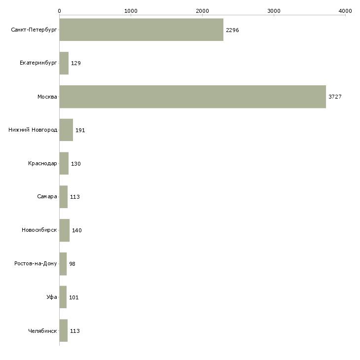 Найти работу продавец в магазины одежды-Число вакансий «продавец в магазины одежды» на сайте в городах Росcии