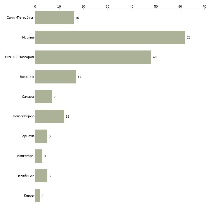 Найти работу продавец киоск-Число вакансий «продавец киоск» на сайте в городах Росcии