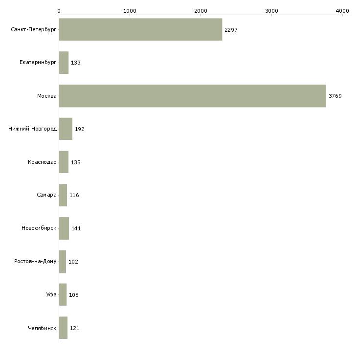 Найти работу продавец магазина одежды-Число вакансий «продавец магазина одежды» на сайте в городах Росcии