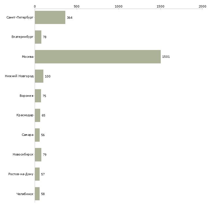 Найти работу продавец обувь-Число вакансий «продавец обувь» на сайте в городах Росcии