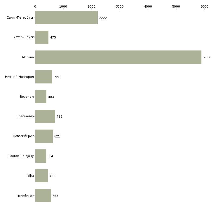 Найти работу рабочий персонал-Число вакансий «рабочий персонал» на сайте в городах Росcии