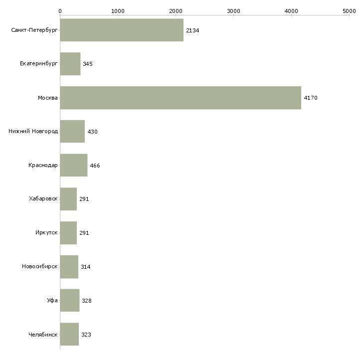 Найти работу рабочий строительный-Число вакансий «рабочий строительный» на сайте в городах Росcии