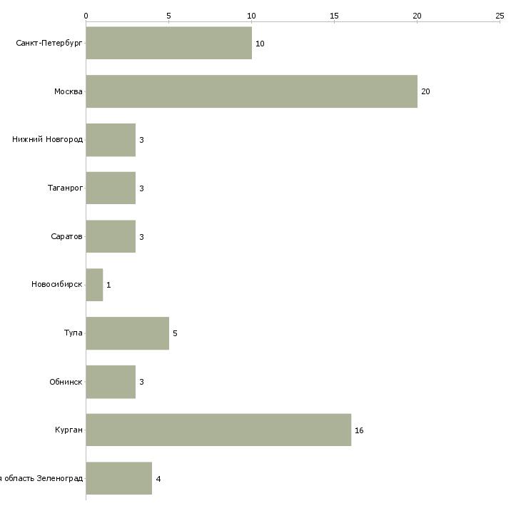 Найти работу радиомонтажники-Число вакансий «радиомонтажники» на сайте в городах Росcии