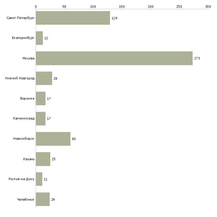 Найти работу разработчик игр-Число вакансий «разработчик игр» на сайте в городах Росcии