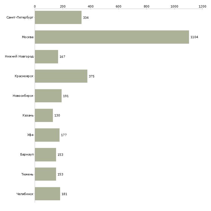 Найти работу регистрация звонков-Число вакансий «регистрация звонков» на сайте в городах Росcии