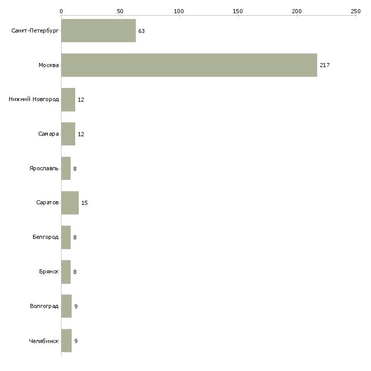 Найти работу сантехник квартиры-Число вакансий «сантехник квартиры» на сайте в городах Росcии