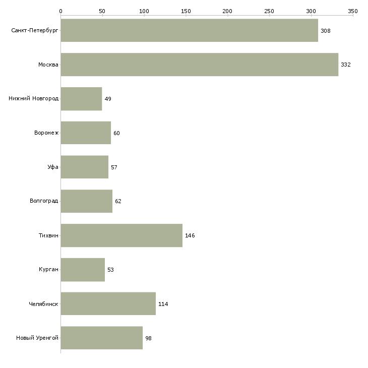 Найти работу сварщики на вахту-Число вакансий «сварщики на вахту» на сайте в городах Росcии