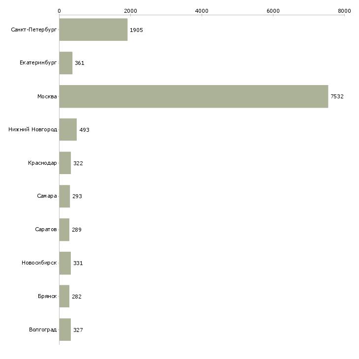 Найти работу сотрудники на склады-Число вакансий «сотрудники на склады» на сайте в городах Росcии