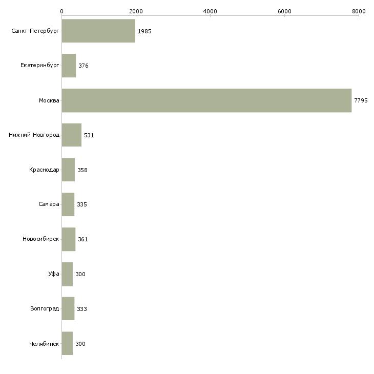 Найти работу сотрудники склада-Число вакансий «сотрудники склада» на сайте в городах Росcии