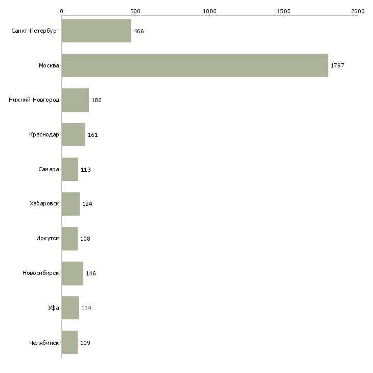 Найти работу сотрудник выдачи-Число вакансий «сотрудник выдачи» на сайте в городах Росcии