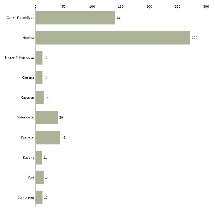 Найти работу уборщица к помещений-Число вакансий «уборщица к помещений» на сайте в городах Росcии