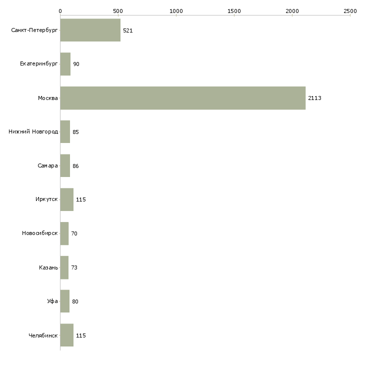 Найти работу уборщицы помещений-Число вакансий «уборщицы помещений» на сайте в городах Росcии