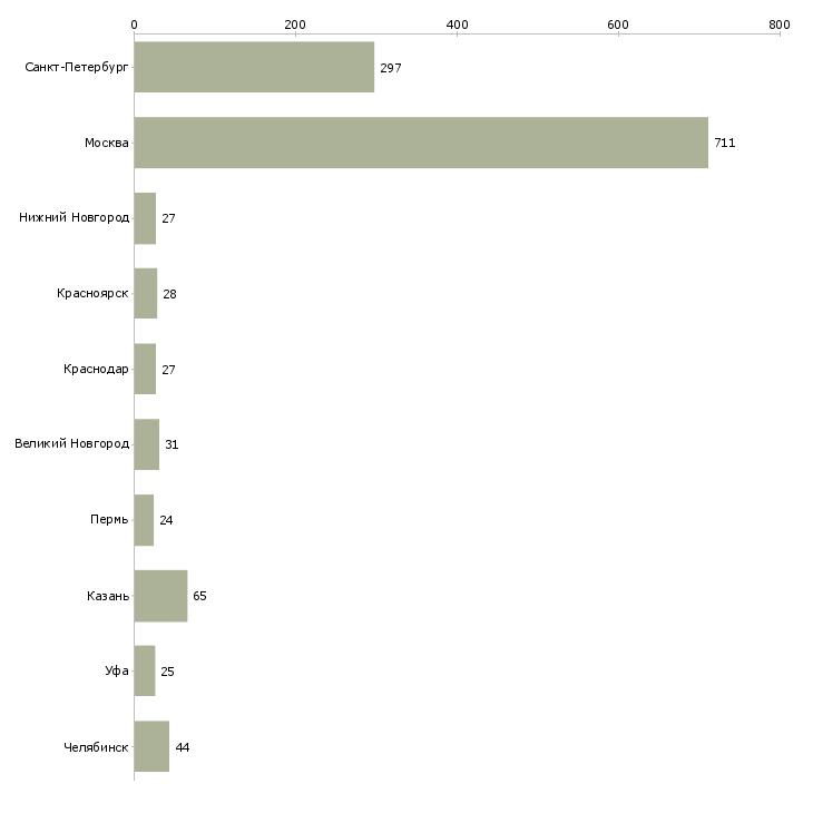 Найти работу штукатурам-Число вакансий «штукатурам» на сайте в городах Росcии
